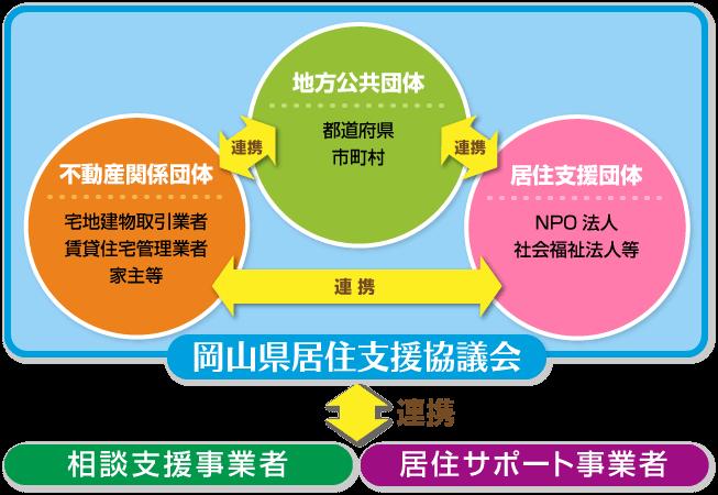 岡山県居住支援協議会
